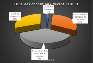Issue des oppositions